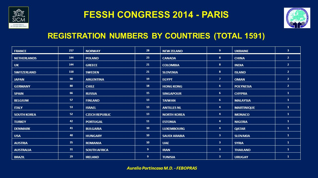 FESSH CONGRESS 2014 - PARIS REGISTRATION NUMBERS BY COUNTRIES (TOTAL 1591) FRANCE 217 NORWAY 28 NEW ZELAND 9 UKRAINE 3 NETHERLANDS 144 POLAND 23 CANADA 8 CHINA 2 UK 144 GREECE 21 COLOMBIA 8 INDIA 2 SWITZERLAND 118 SWEDEN 21 SLOVENIA 8 ISLAND 2 JAPAN 90 ARGENTINA 19 EGYPT 7 OMAN 2 GERMANY 80 CHILE 18 HONG KONG 6 POLYNESIA 2 SPAIN 66 RUSSIA 15 SINGAPOUR 6 CHYPRA 1 BELGIUM 57 FINLAND 13 TAIWAN 6 MALAYSIA 1 ITALY 53 ISRAEL 13 ANTILLES NL 4 MARTINIQUE 1 SOUTH KOREA 52 CZECH REPUBLIC 13 NORTH KOREA 4 MONACO 1 TURKEY 42 PORTUGAL 11 ESTONIA 4 NIGERIA 1 DENMARK 41 BULGARIA 10 LUXEMBOURG 4 QATAR 1 USA 40 HUNGARY 10 SAUDI ARABIA 3 SLOVAKIA 1 AUSTRIA 35 ROMANIA 10 UAE 3 SYRIA 1 AUSTRALIA 31 SOUTH AFRICA 9 IRAN 3 THAILAND 1 BRAZIL 29 IRELAND 9 TUNISIA 3 URUGAY 1 Aurelio Portincasa M.D.