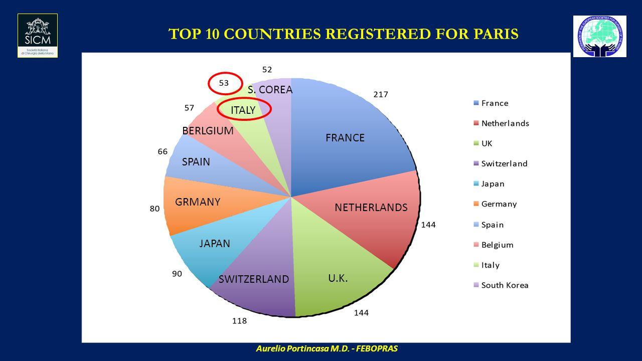 TOP 10 COUNTRIES REGISTERED FOR PARIS ITALY FRANCE NETHERLANDS U.K.
