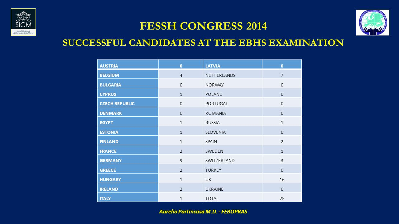 FESSH CONGRESS 2014 SUCCESSFUL CANDIDATES AT THE EBHS EXAMINATION AUSTRIA0LATVIA0 BELGIUM4NETHERLANDS7 BULGARIA0NORWAY0 CYPRUS1POLAND0 CZECH REPUBLIC0PORTUGAL0 DENMARK0ROMANIA0 EGYPT1RUSSIA1 ESTONIA1SLOVENIA0 FINLAND1SPAIN2 FRANCE2SWEDEN1 GERMANY9SWITZERLAND3 GREECE2TURKEY0 HUNGARY1UK16 IRELAND2UKRAINE0 ITALY1TOTAL25 Aurelio Portincasa M.D.