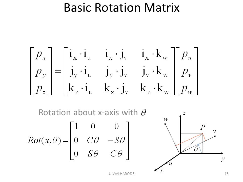 Basic Rotation Matrix Rotation about x-axis with UJWALHARODE16