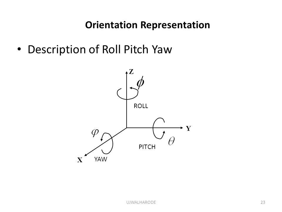 UJWALHARODE23 Orientation Representation Description of Roll Pitch Yaw X Y Z YAW PITCH ROLL