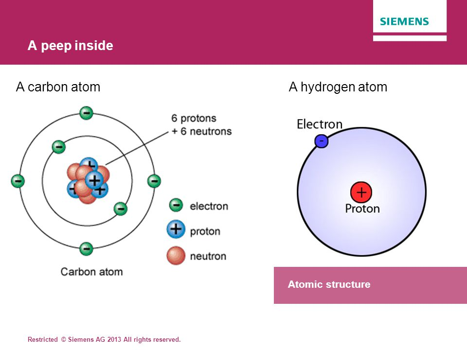 Restricted © Siemens AG 2013 All rights reserved. A peep inside A carbon atom A hydrogen atom Atomic structure