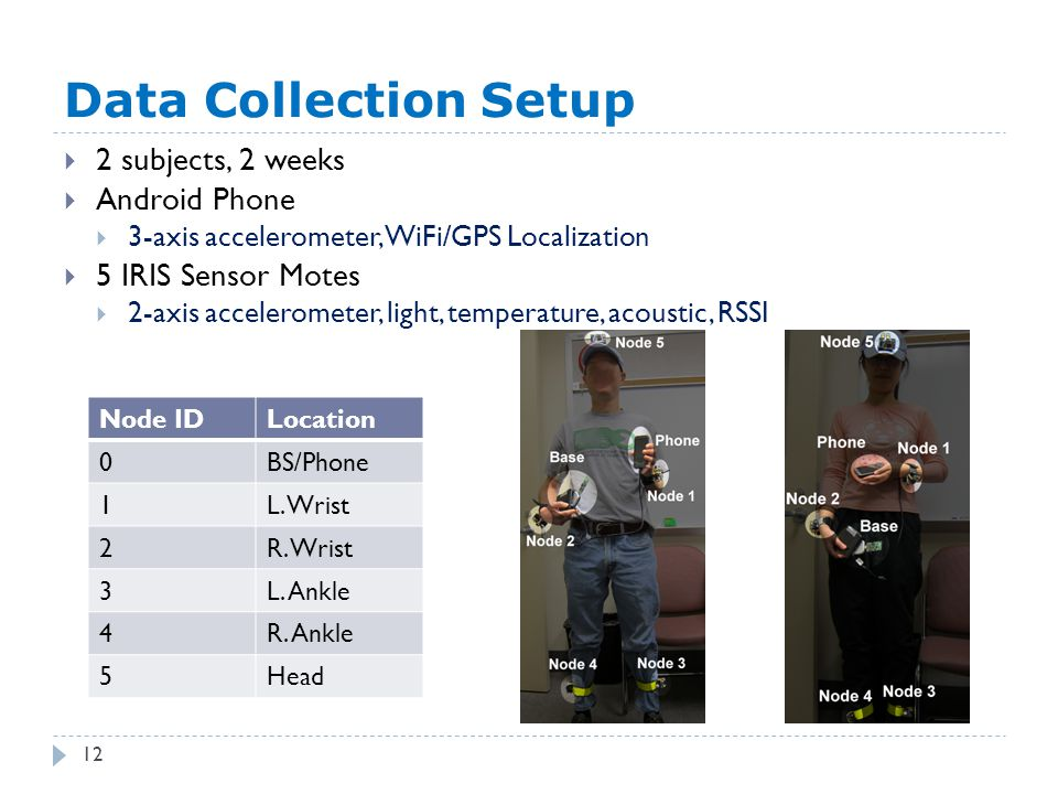 Data Collection Setup  2 subjects, 2 weeks  Android Phone  3-axis accelerometer, WiFi/GPS Localization  5 IRIS Sensor Motes  2-axis accelerometer, light, temperature, acoustic, RSSI Node IDLocation 0BS/Phone 1L.