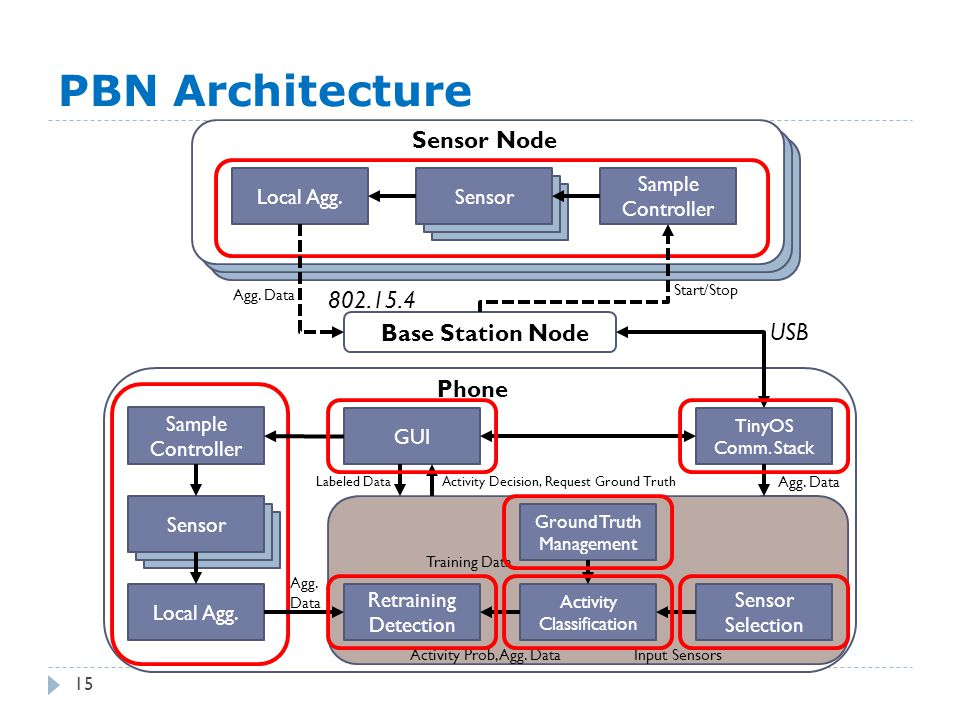 Sensor Selection PBN Architecture 15 Sensor Node Phone Base Station Node Local Agg. Sensor Sample Controller Sample Controller Sensor Local Agg. GUI T