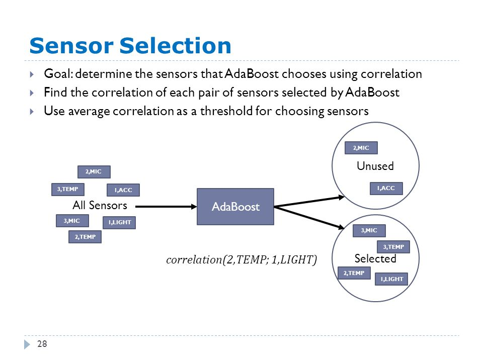2,TEMP Sensor Selection 28  Goal: determine the sensors that AdaBoost chooses using correlation  Find the correlation of each pair of sensors selected by AdaBoost  Use average correlation as a threshold for choosing sensors AdaBoost Selected All Sensors Unused 1,ACC 2,MIC 1,LIGHT 3,MIC 3,TEMP 2,MIC 1,ACC 3,MIC 3,TEMP 2,TEMP 1,LIGHT correlation(2,TEMP; 1,LIGHT)