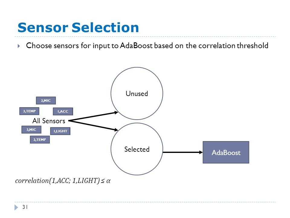 1,ACC 1,LIGHT Sensor Selection 31  Choose sensors for input to AdaBoost based on the correlation threshold AdaBoost All Sensors Unused 2,MIC 1,ACC 3,MIC 3,TEMP 2,TEMP 1,LIGHT Selected correlation(1,ACC; 1,LIGHT) ≤ α