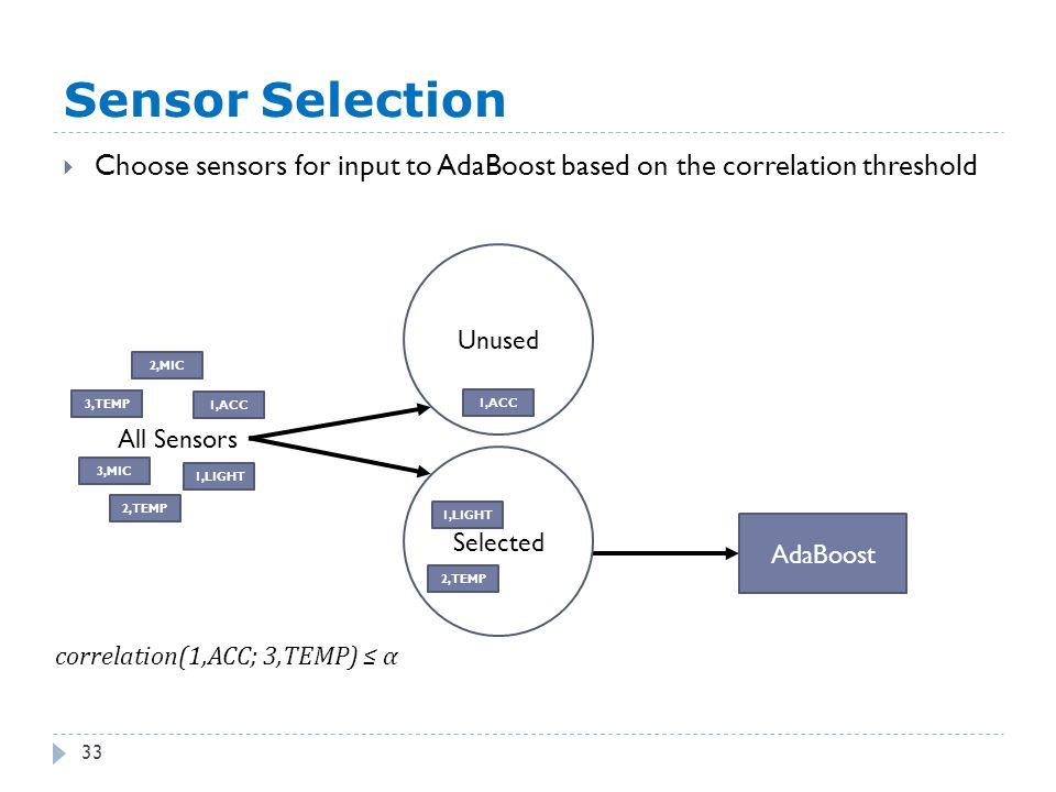 2,TEMP Sensor Selection 33  Choose sensors for input to AdaBoost based on the correlation threshold AdaBoost All Sensors Unused 2,MIC 1,ACC 3,MIC 3,TEMP 2,TEMP 1,LIGHT Selected 1,ACC 1,LIGHT 3,TEMP correlation(1,ACC; 3,TEMP) ≤ α