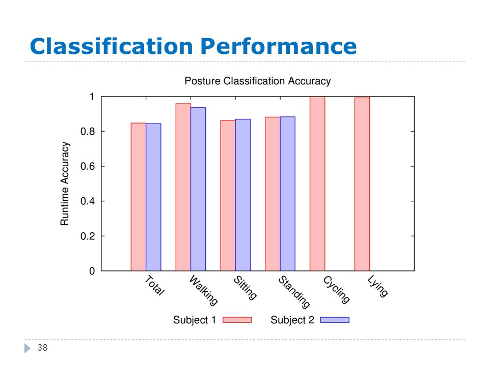 Classification Performance 38