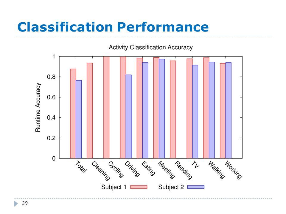 Classification Performance 39