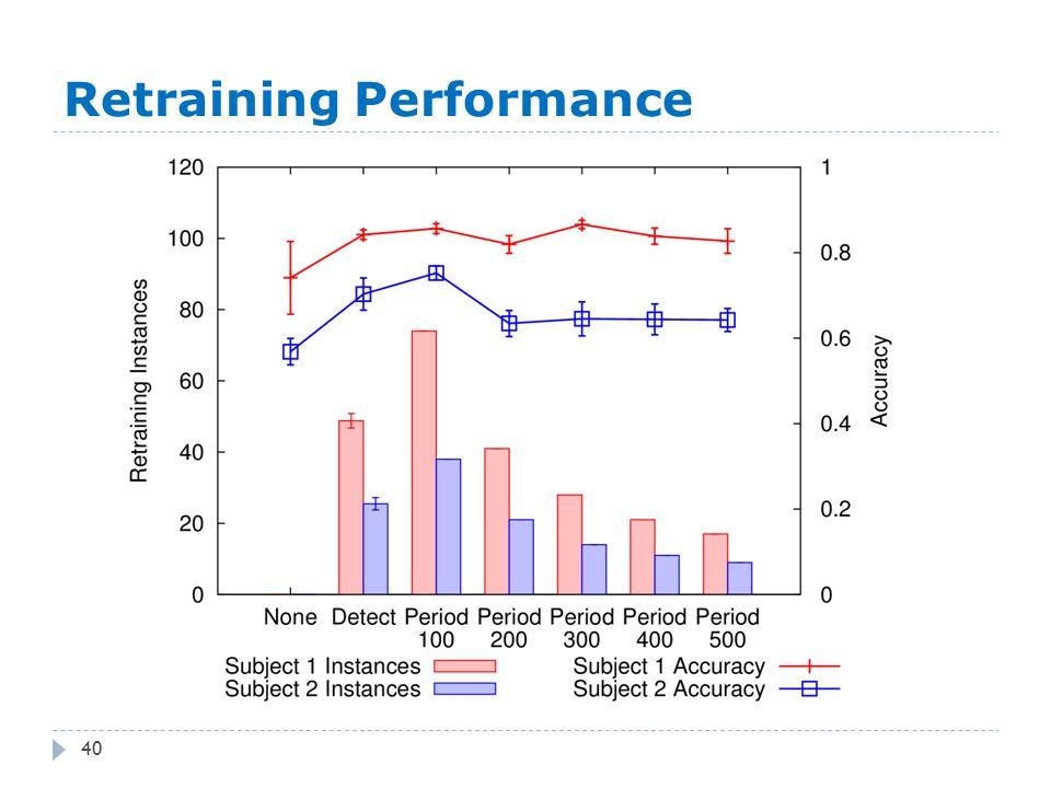 Retraining Performance 40