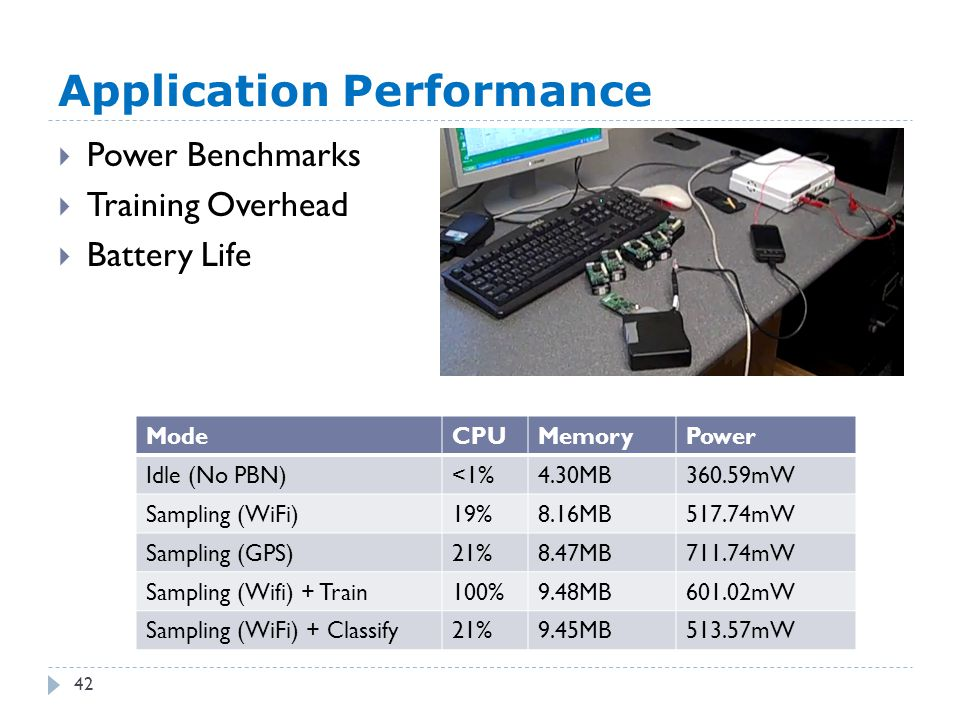 Application Performance 42  Power Benchmarks  Training Overhead  Battery Life ModeCPUMemoryPower Idle (No PBN)<1%4.30MB360.59mW Sampling (WiFi)19%8