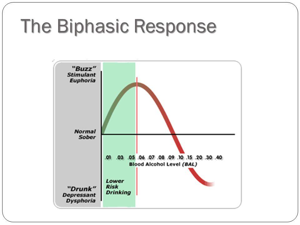 The Biphasic Response