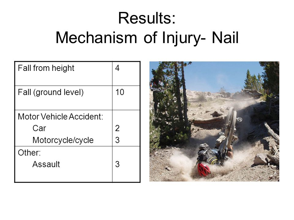 Results: Mechanism of Injury- Nail Fall from height4 Fall (ground level)10 Motor Vehicle Accident: Car Motorcycle/cycle 2323 Other: Assault3