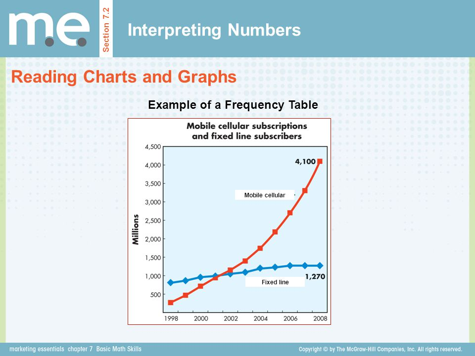 Interpreting Numbers Reading Charts and Graphs Section 7.2 Example of a Frequency Table Mobile cellular Fixed line