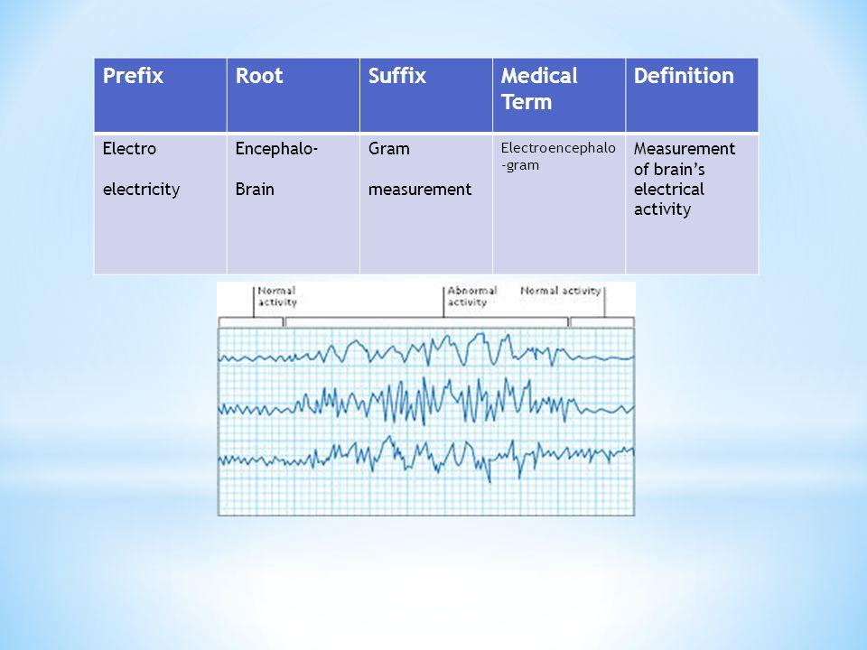 PrefixRootSuffixMedical Term Definition Electro electricity Encephalo- Brain Gram measurement Electroencephalo -gram Measurement of brain's electrical