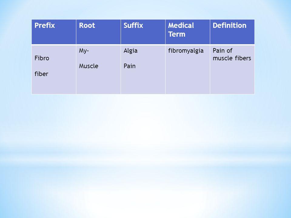 PrefixRootSuffixMedical Term Definition Fibro fiber My- Muscle Algia Pain fibromyalgiaPain of muscle fibers