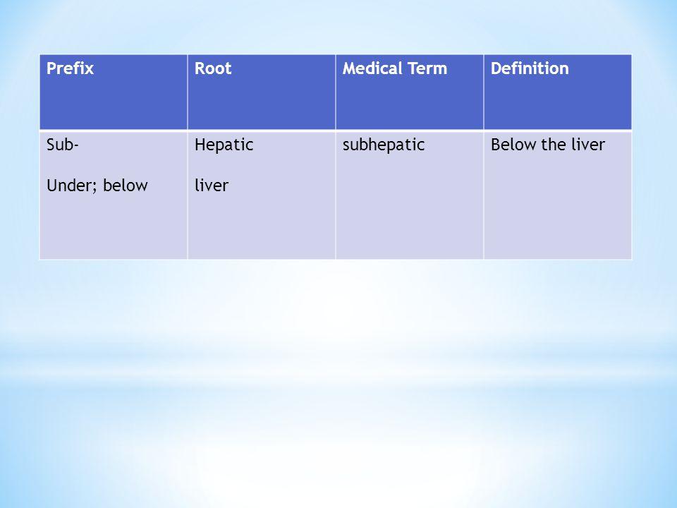 PrefixRootMedical TermDefinition Sub- Under; below Hepatic liver subhepaticBelow the liver
