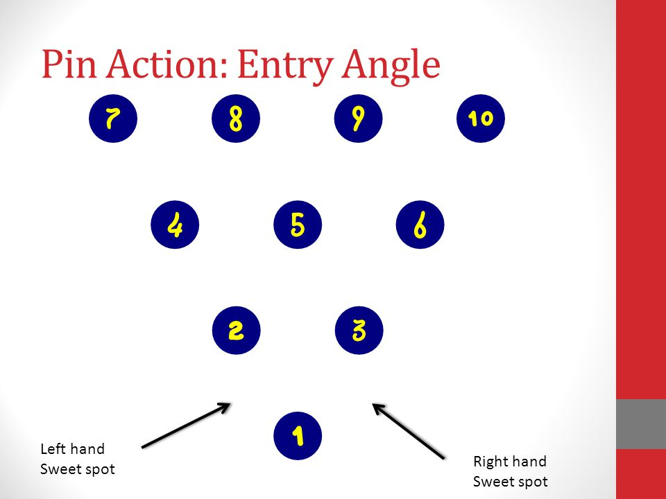 Pin Action: Entry Angle Left hand Sweet spot Right hand Sweet spot