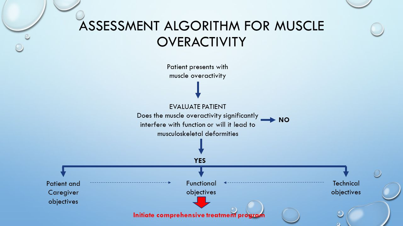 ASSESSMENT ALGORITHM FOR MUSCLE OVERACTIVITY Patient presents with muscle overactivity EVALUATE PATIENT Does the muscle overactivity significantly int