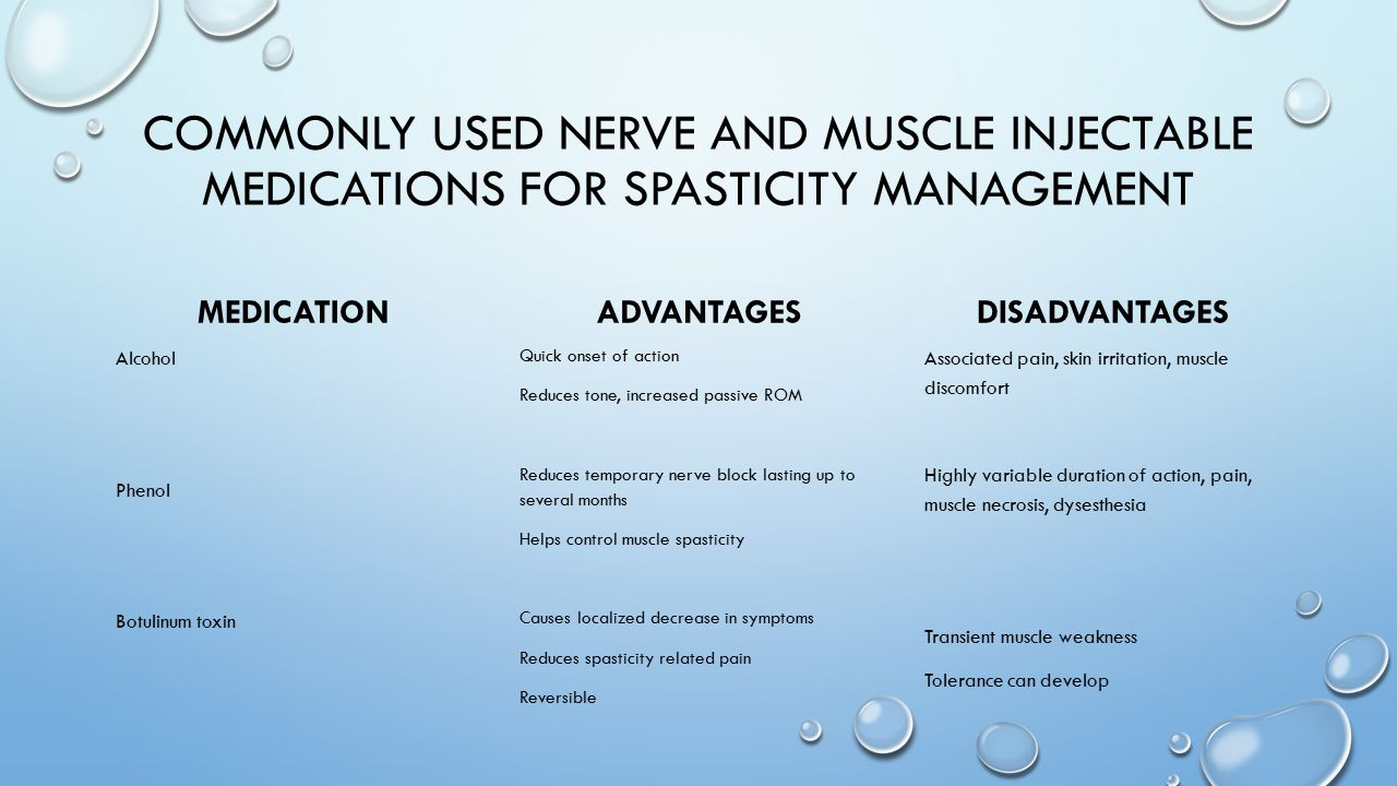 COMMONLY USED NERVE AND MUSCLE INJECTABLE MEDICATIONS FOR SPASTICITY MANAGEMENT MEDICATION Alcohol Phenol Botulinum toxin ADVANTAGES Quick onset of ac