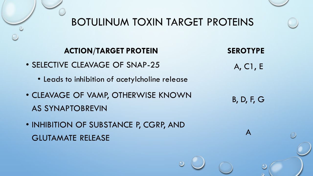 BOTULINUM TOXIN TARGET PROTEINS ACTION/TARGET PROTEIN SELECTIVE CLEAVAGE OF SNAP-25 Leads to inhibition of acetylcholine release CLEAVAGE OF VAMP, OTH