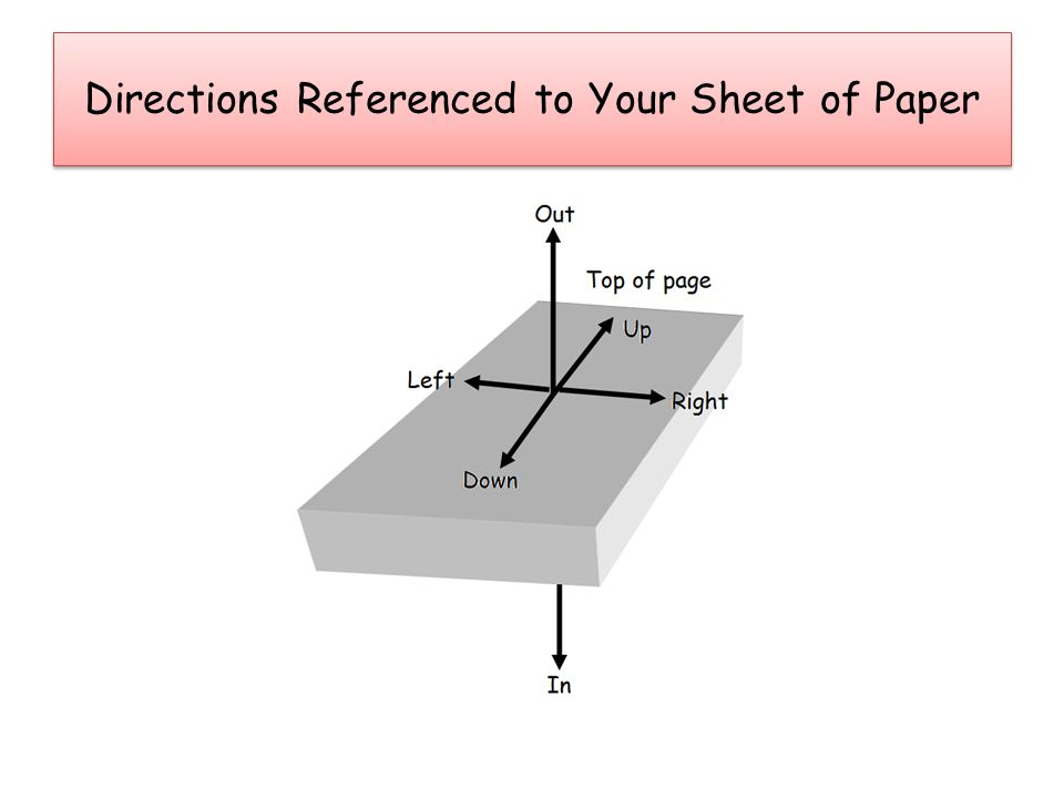 Practice – Find the direction of the force on the wire. Direction is ________________? RIGHT