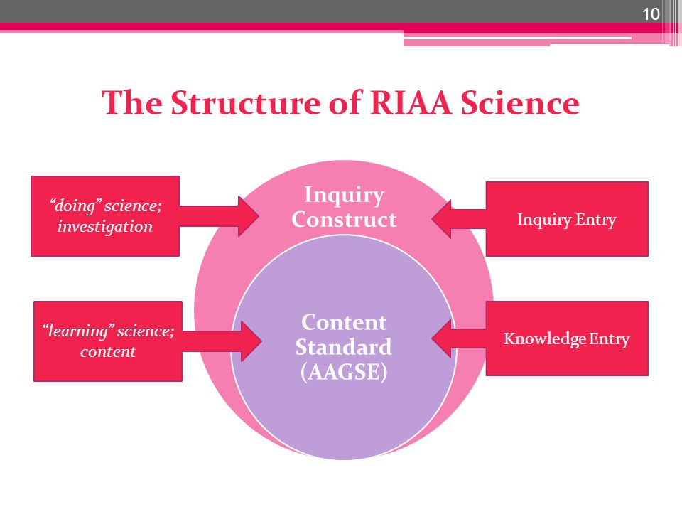 The Structure of RIAA Science Inquiry Construct Content Standard (AAGSE) 10 doing science; investigation learning science; content Inquiry Entry Knowledge Entry