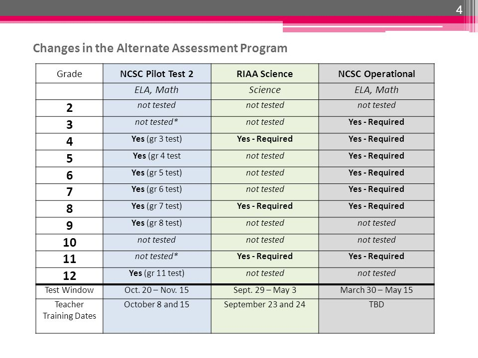Changes in the Alternate Assessment Program 4 GradeNCSC Pilot Test 2RIAA ScienceNCSC Operational ELA, MathScienceELA, Math 2 not tested 3 not tested*not testedYes - Required 4 Yes (gr 3 test)Yes - Required 5 Yes (gr 4 testnot testedYes - Required 6 Yes (gr 5 test)not testedYes - Required 7 Yes (gr 6 test)not testedYes - Required 8 Yes (gr 7 test)Yes - Required 9 Yes (gr 8 test)not tested 10 not tested 11 not tested*Yes - Required 12 Yes (gr 11 test)not tested Test WindowOct.