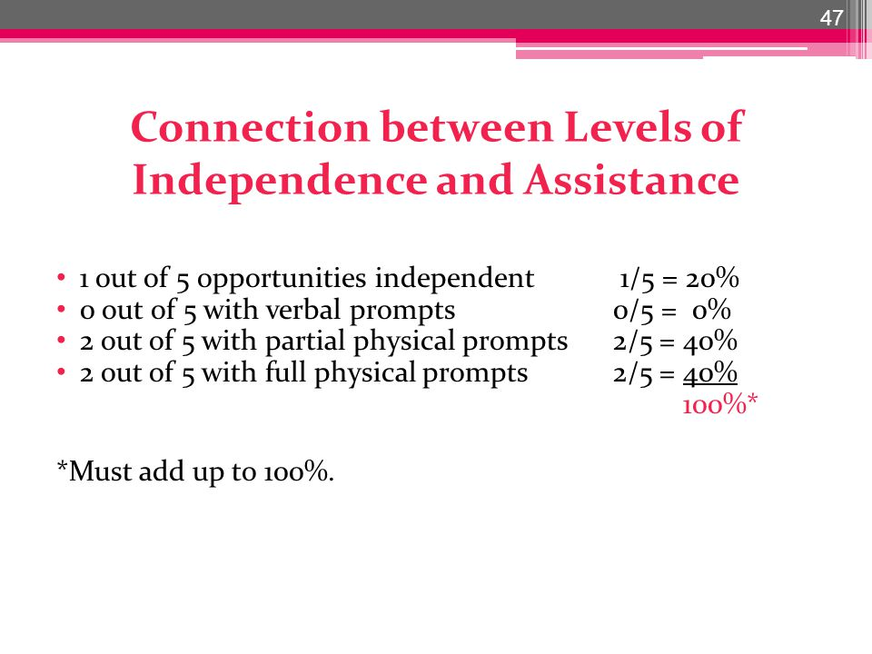 Connection between Levels of Independence and Assistance 1 out of 5 opportunities independent 1/5 = 20% 0 out of 5 with verbal prompts0/5 = 0% 2 out of 5 with partial physical prompts 2/5 = 40% 2 out of 5 with full physical prompts2/5 = 40% 100%* *Must add up to 100%.