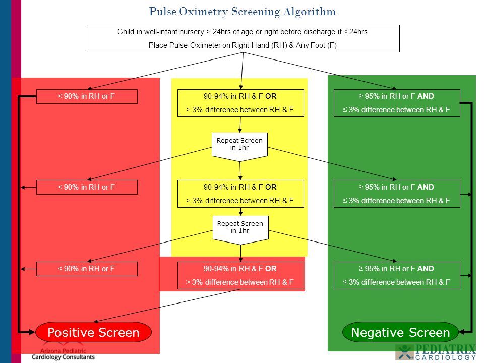 Pulse Oximetry Screening Algorithm Child in well-infant nursery > 24hrs of age or right before discharge if < 24hrs Place Pulse Oximeter on Right Hand
