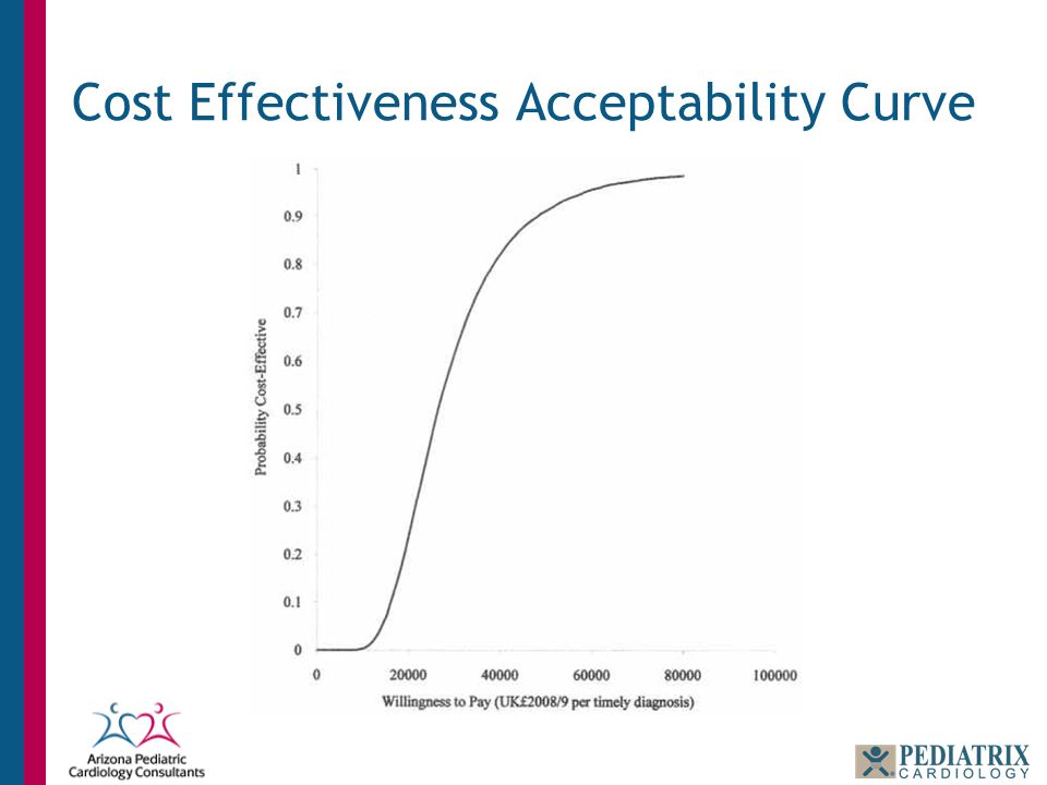 Cost Effectiveness Acceptability Curve