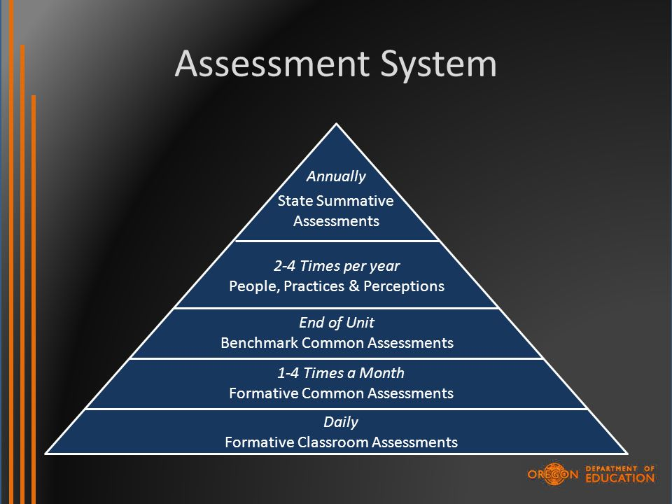 Assessment System Annually State Summative Assessments 2-4 Times per year People, Practices & Perceptions End of Unit Benchmark Common Assessments 1-4 Times a Month Formative Common Assessments Daily Formative Classroom Assessments