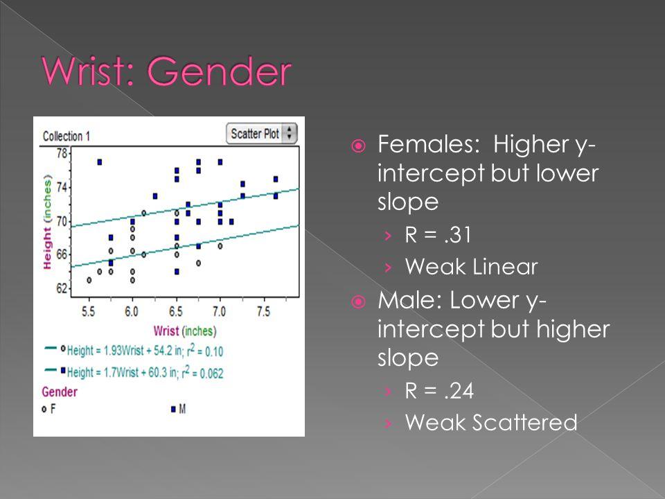  Females: Higher y- intercept but lower slope › R =.31 › Weak Linear  Male: Lower y- intercept but higher slope › R =.24 › Weak Scattered