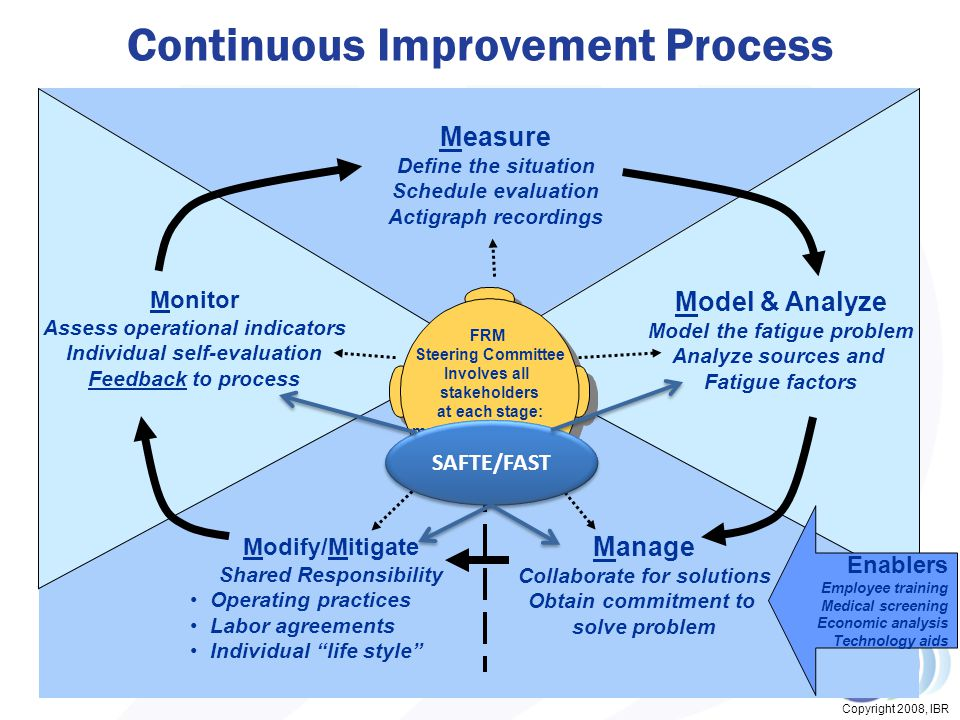 Copyright 2008, IBR Fatigue Risk Management System FRM Steering Committee Involves all stakeholders at each stage: management, labor, aided by science Enablers Employee training Medical screening Economic analysis Technology aids Measure Define the situation Schedule evaluation Actigraph recordings Model & Analyze Model the fatigue problem Analyze sources and Fatigue factors Manage Collaborate for solutions Obtain commitment to solve problem Modify/Mitigate Shared Responsibility Operating practices Labor agreements Individual life style Monitor Assess operational indicators Individual self-evaluation Feedback to process Continuous Improvement Process SAFTE/FAST