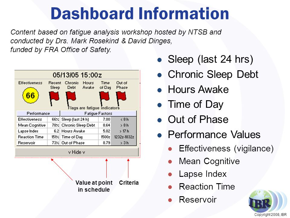 Copyright 2008, IBR Dashboard Information CriteriaValue at point in schedule Flags are fatigue indicators Content based on fatigue analysis workshop hosted by NTSB and conducted by Drs.