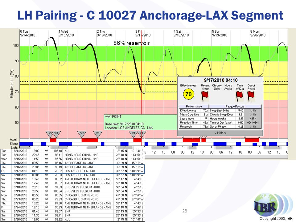 Copyright 2008, IBR LH Pairing - C 10027 Anchorage-LAX Segment 28 5 hrs 86% reservoir