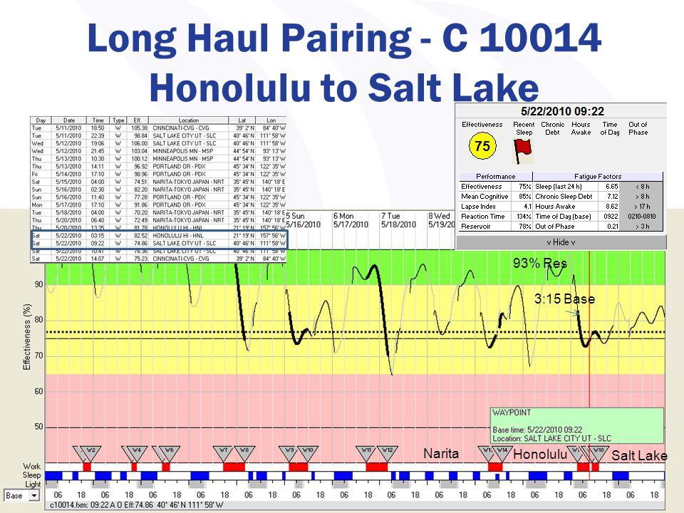 Copyright 2008, IBR Long Haul Pairing - C 10014 Honolulu to Salt Lake 32 93% Res 3:15 Base Narita Honolulu Salt Lake
