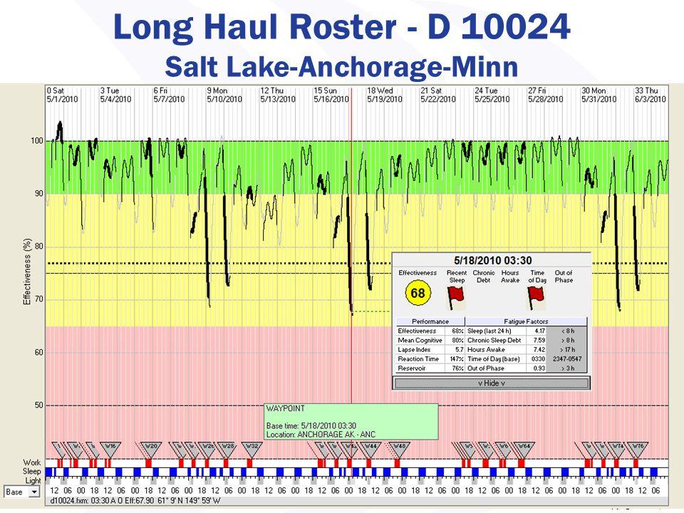 Copyright 2008, IBR Long Haul Roster - D 10024 Salt Lake-Anchorage-Minn 43