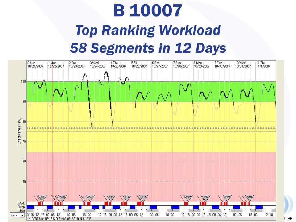Copyright 2008, IBR B 10007 Top Ranking Workload 58 Segments in 12 Days 48