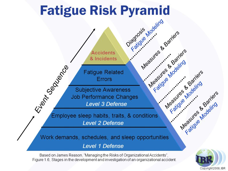 Copyright 2008, IBR Fatigue Risk Pyramid Measures & Barriers Fatigue Modeling Measures & Barriers Fatigue Modeling Measures & Barriers Fatigue Modeling Diagnosis Fatigue Modeling Job Performance Changes Subjective Awareness Event Sequence Employee sleep habits, traits, & conditions Work demands, schedules, and sleep opportunities Fatigue Related Errors Accidents & Incidents Based on James Reason, Managing the Risks of Organizational Accidents , Figure 1.6, Stages in the development and investigation of an organizational accident.