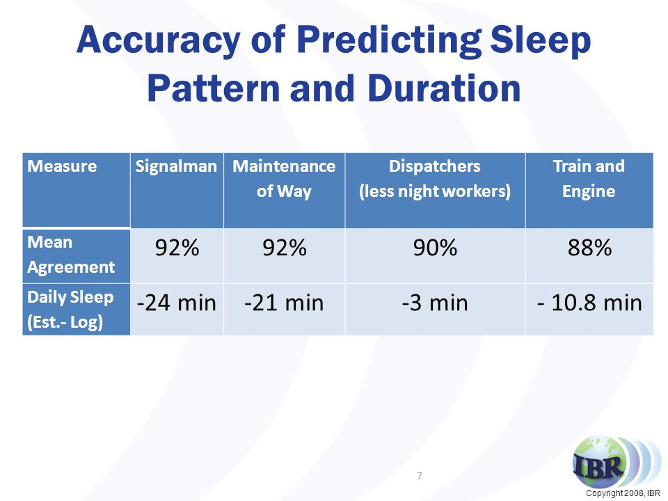 Copyright 2008, IBR Accuracy of Predicting Sleep Pattern and Duration 7 MeasureSignalman Maintenance of Way Dispatchers (less night workers) Train and Engine Mean Agreement 92% 90%88% Daily Sleep (Est.- Log) -24 min-21 min-3 min- 10.8 min
