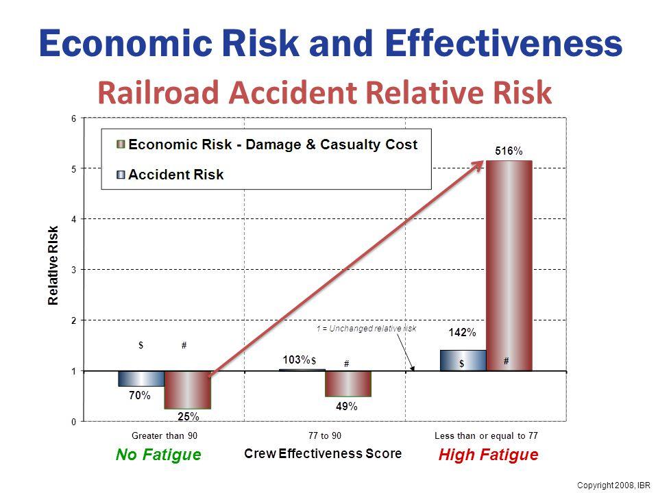 Copyright 2008, IBR Economic Risk and Effectiveness No FatigueHigh Fatigue Railroad Accident Relative Risk