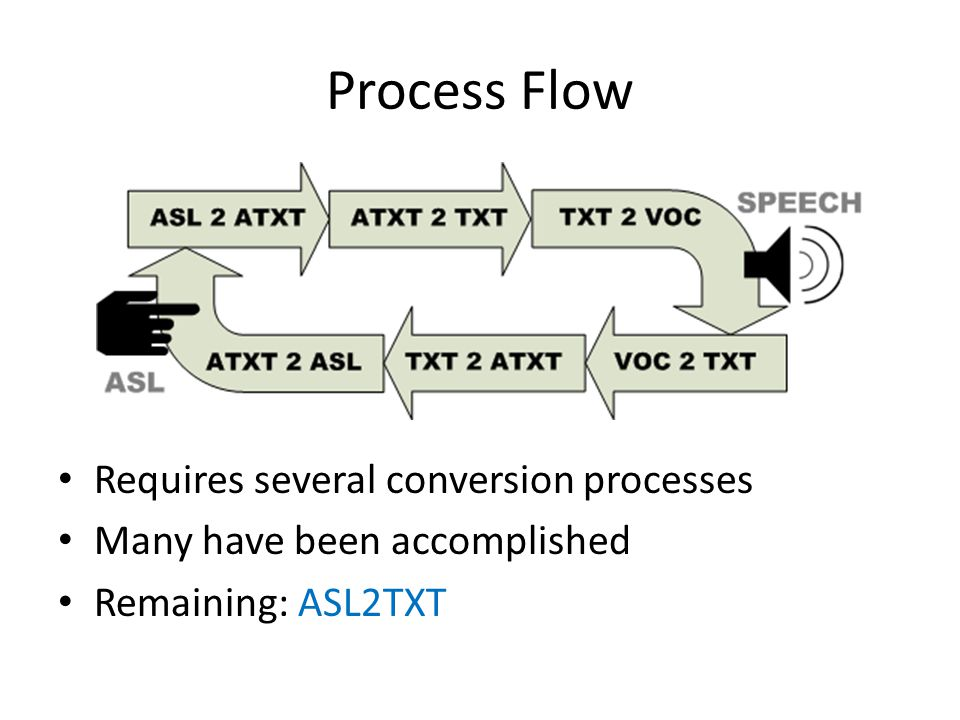 Process Flow Requires several conversion processes Many have been accomplished Remaining: ASL2TXT