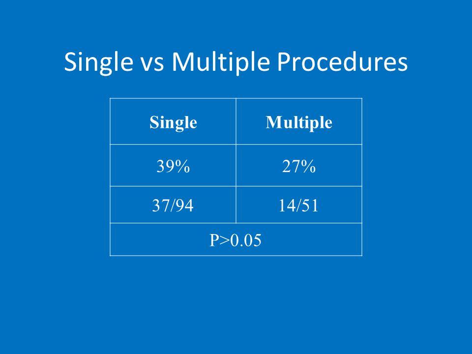 Single vs Multiple Procedures SingleMultiple 39%27% 37/9414/51 P>0.05