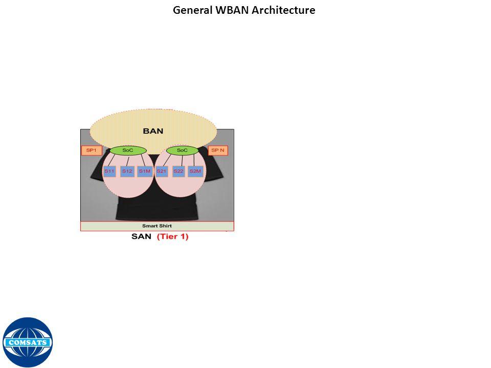 General WBAN Architecture