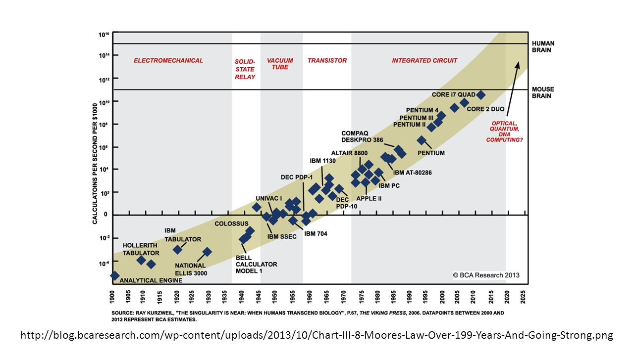http://blog.bcaresearch.com/wp-content/uploads/2013/10/Chart-III-8-Moores-Law-Over-199-Years-And-Going-Strong.png