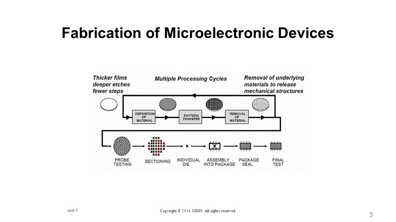 Unit 7 Copyright © 2014. MDIS. All rights reserved. Fabrication of Microelectronic Devices 5
