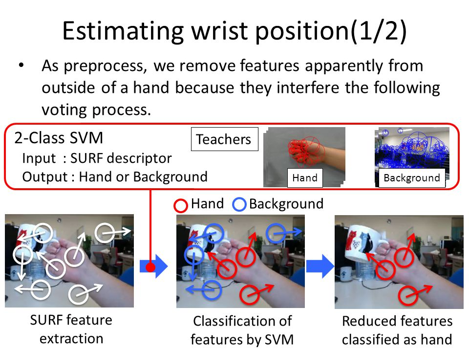 Estimating wrist position(1/2) SURF feature extraction Classification of features by SVM Reduced features classified as hand As preprocess, we remove features apparently from outside of a hand because they interfere the following voting process.