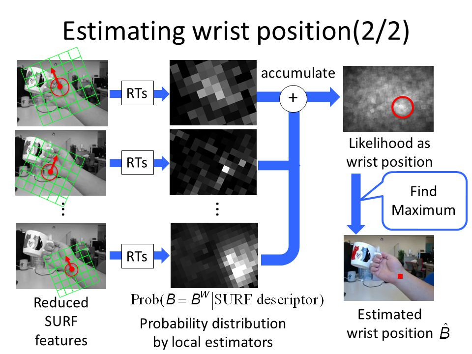 Probability distribution by local estimators Likelihood as wrist position Estimated wrist position Reduced SURF features accumulate Estimating wrist position(2/2) + RTs...
