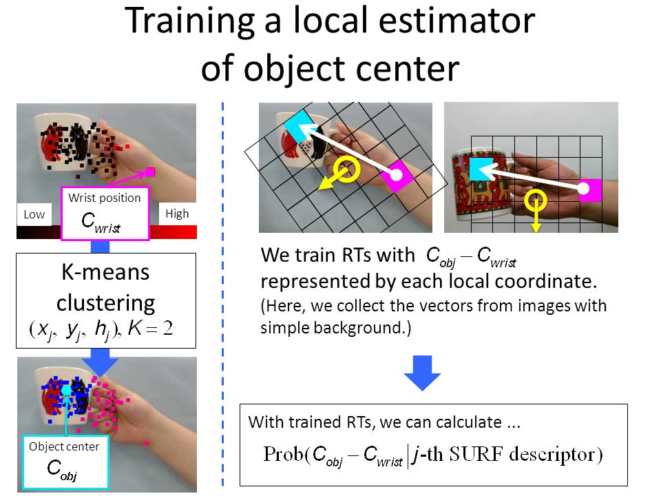 Object center High Low Wrist position K-means clustering Training a local estimator of object center We train RTs with represented by each local coordinate.